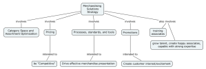 Example Concept Map Interpreting Merchandising Functional Strategy for Strategic Initiative