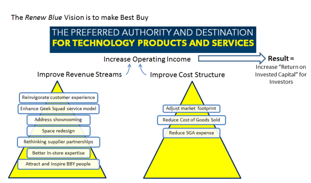 Renew Blue Vision and Business Value Model