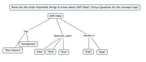 Experts Knowledge of SAP data