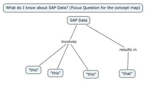 My Knowledge of SAP Data
